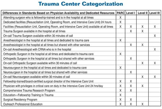 Trauma Centers
